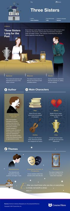 This study guide and infographic for Anton Chekhov's Three Sisters offer summary and analysis on themes, symbols, and other literary devices found in the text. Explore Course Hero's library of literature materials, including documents and Q&A pairs. Teaching Literature, World Literature, English Literature, Classic Literature, Classic Books, Book Infographic, Book Writer, Book Summaries, E Commerce