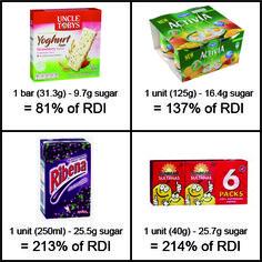 Sugar in Foods