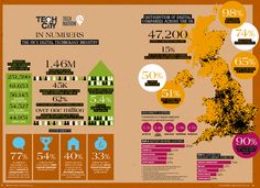 employed in the UK's digital technology industry Uk Digital, Digital Technology, One In A Million, Embedded Image Permalink, About Uk, Bristol, Tech Companies, Digital Marketing, The Outsiders