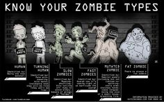 Know your zombie types and be prepared! Go to www.4wd.com/zombies to enter for your chance to win Zombie Survival Jeep Parts.