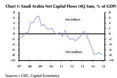Saudi Arabia may go broke before the US oil industry buckles - Telegraph