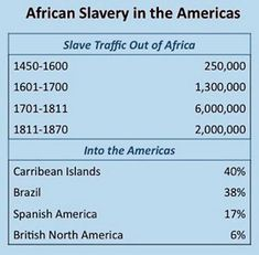 African Heritage in Latin America… According to this 17% of the total slave trade was carried out by the Spanish compared to 6% by the English in North America… We ARE Africa…