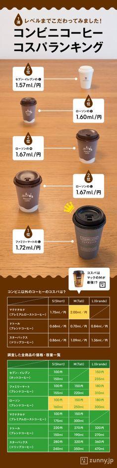 コンビニコーヒー コスパ最強はどこ? | ZUNNY