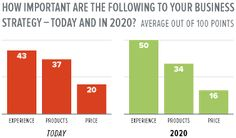 Customers 2020: The Future of B-to-B Customer Experience
