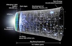 The Timeline of the Universe, from the Big bang to now
