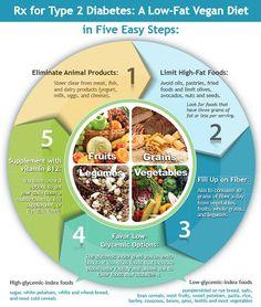 Vegan diet for Diabetics