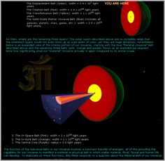 What is the Universal Material Belt?  An excerpt from FIGU Bulletin 5 by Billy Meier.  Answer: The Universal Material Belt is that part or belt, respectively, of the Universe where matter exists, that is to say, planets, suns, galaxies, meteors, comets, gases, the entire dark matter and other things. All of these things exist only within this material belt, whereas no material whatsoever can be found in the internal and external belts (of which there exist seven in all). In the so-called…