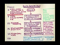 Neurology Review Questions (Part 1): CRASH! USMLE Step 2 and 3