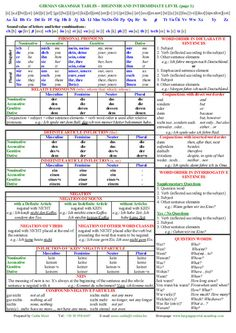 German Grammar Tables - Beginner and Intermediate Level German grammar tables Study German, German English, Learn English, Learn French, German Grammar, German Words, German Resources, Deutsch Language, Germany Language