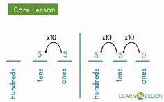 5.NBT.1 - In this lesson you will learn that the digit in one place is 1/10 the value of the digit to the left by using base ten blocks.