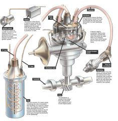 Explanation of how the ignition system of a car works in an automobile. Discover how the current goes through the coil to the sparkplug. Electric Car Engine, Electric Water Pump, Car Starter, Ignition System, Brake System, Car Audio Systems, Car Cleaning, Car Parts, It Works