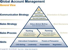 global account management 3
