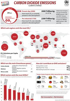 UNEP Environmental Data Explorer: Basic Facts Posters - Carbon Dioxide Emissions
