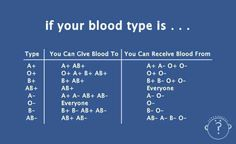 Everyone should know their blood type, it could save your life