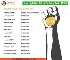 How high can bitcoin's price go in 2018? see here bitcoin price prediction 2018 with #cryptoexpert advice. #bitcoin #bitcoinprice #bitcoinprediction #bitcoinpriceinindia #bitcoinpriceprediction2018 #buysellbitcoin #btc #btcprice #btcexchange