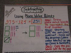 Susan Hardin's Anchor charts:  How to Subtract the Common Core Way from www.3rdgradegrapevine.blogspot.com