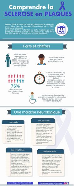 Infographic: better understanding of multiple sclerosis Medicine Student, Becoming A Nurse, Insurance Marketing, School Information, Fitness Magazine, Anatomy And Physiology, Nurse Life, Multiple Sclerosis, Occupational Therapy
