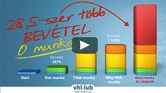 Videó 1: Hogyan lehet 28,5-szer több bevétel 3+1 lépésben?