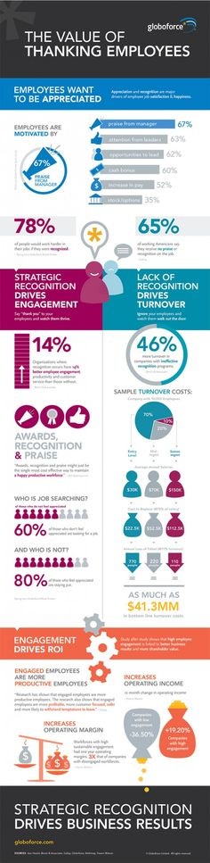 [infographic] The Value of Thanking Employees via @Globoforce #recognition #loyalty #greatplacestowork