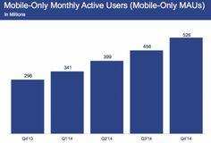acceso móvil a #facebook #estadisticas #tendencia #infografia