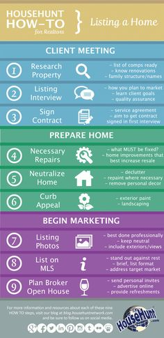 Everything step of the process a real estate professional should know about how to list a home.