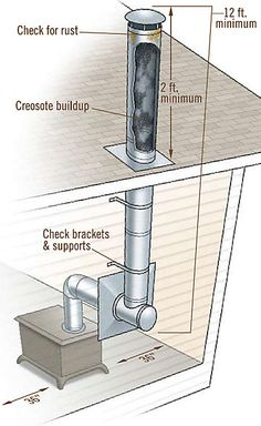 points to inspect when checking your wood stove installation: rust, creosote, brackets & support, and necessary distances by rosemarie Wood Stove Installation, Pellet Stove, Tractor Supplies, Stove Fireplace, Wood Stove Hearth, Diy Wood Stove, Cottage Fireplace, Rocket Stoves, Log Burner
