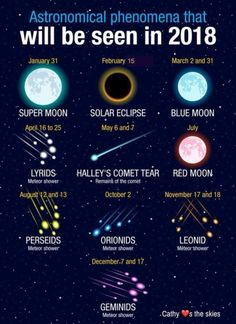 Astrological events for 2018