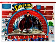 """Este fin de semana se estrena """"El hombre de acero"""", la nueva película de Superman. Aquí podrás ver cómo ha evolucionado este personaje, ícono de la cultura pop."""