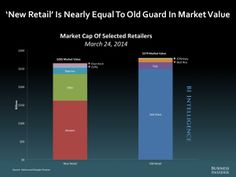 E-commerce is eating the traditional retail industry. Market Value, Marketing Digital, Internet Marketing, Ecommerce, Bar Chart, Cool Things To Buy, Deck, Walmart, Retail