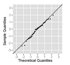 Comparing two data sets Uniform Distribution, Normal Distribution, Standard Deviation, Graph Paper, Line Chart, Diagram, Maths