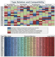 iNtuitiverse — sol4rplexus: MBTI type compatibility