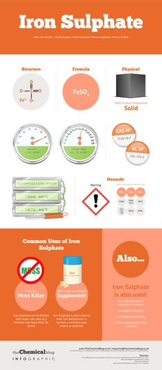iron-sulphate-infographic-infographic