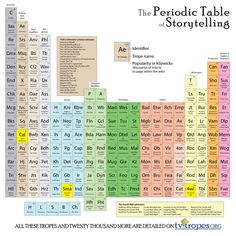 Periodic Table of Storytelling by DawnPaladin (print image)