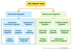 The Complete Guide to UML Diagram Types with Examples