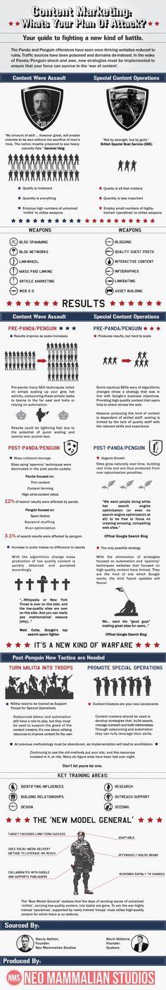 Marketing de contenidos: cual es tu plan de ataque? #Infografia