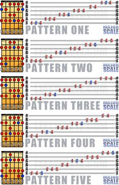 The Major Scale for Left Handed Guitar #LeftHandedGuitar