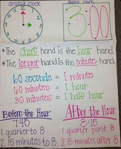 3rd_Grade_Anchor_Chart_Telling_Time