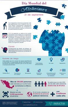 Día Mundial del Alzheimer, Infografía médica, Medical Times