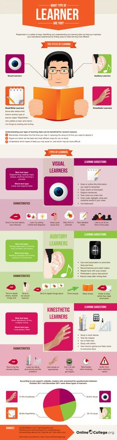 "Good instructional design involves an analysis of the learner. We should ask, ""Does this instructional design match my students' learning styles""? Use this infographic to reflect on various learning styles. Communication Avec Les Parents, Types Of Learners, Instructional Design, Instructional Technology, Instructional Strategies, Study Skills, School Counseling, Special Education, Art Education"