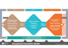 Disciplined Innovation Model. To achieve lasting change, innovation must be systematic and disciplined.    http://www.innovationunit.org/our-services/how-we-work/methodologies/disciplined-innovation