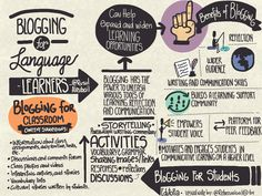 """""""Blogging for English-language learners can tap into students' and teachers' utmost communicative potential and help expand and widen learning opportunities.""""  Practice Speaking English! http://www.wordperfectenglish.com/practice-speaking-english/"""