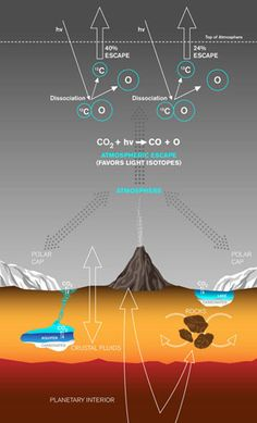 """New research from Caltech and NASA offers an explanation for the """"missing"""" carbon in the Martian atmosphere, showing that a transition from a moderately dense atmosphere to the current thin one is entirely possible.  Mars is blanketed by a thin, mostly carbon dioxide atmosphere -- on"""