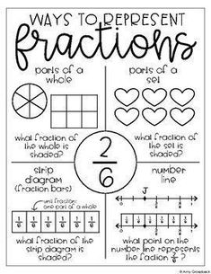 Teaching Fractions: How To Introduce Fraction Concepts