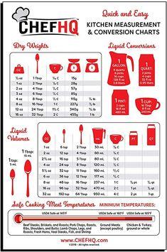 Kitchen Measurement Conversions, Measurement Conversion Chart, Meat Cooking Chart, Cooking Recipes, Cooking Tips, Meat Temperature Chart, Temperature Measurement, Baking Conversion Chart, Cup Conversion