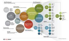Infographic: Brand Development Matrix: Brand Strategy & Engagement: 3 Secret-Sauace ingredients.