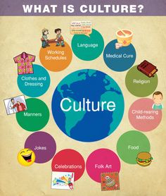 Culture: Culture is the beliefs, customs, arts, etc. of a particular group or society. Culture includes all of the things listed in this picture and how these things vary from place to place. Styles of clothes change because of the weather or because of the religion in certain areas. Celebrations change because of the different holidays people celebrate based on their religious or historic background. The food changes because of what kinds of food are plentiful in that area. (to be…