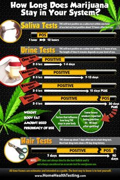 How Long is Marijuana Detectable on a Urine Drug Test?