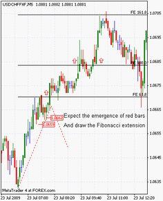 Forex, Fibonacci, Trading education, Scalping, Financail Markets