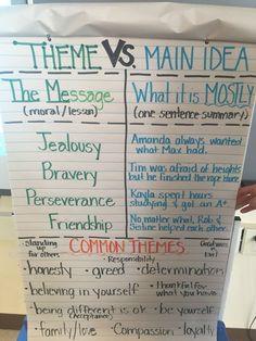 Theme vs main idea anchor chart for our grade character unit. - Theme vs main idea anchor chart for our grade character unit. 7th Grade Ela, 4th Grade Writing, Third Grade Reading, Fourth Grade, Sixth Grade, Grade 3, Second Grade, Ela Anchor Charts, Reading Anchor Charts