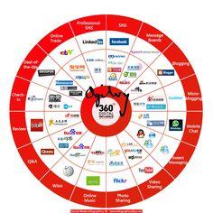 Social Media Infographics 33 - http://infographicality.com/social-media-infographics-33/